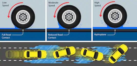 Jak předejít aquaplaningu na silnici